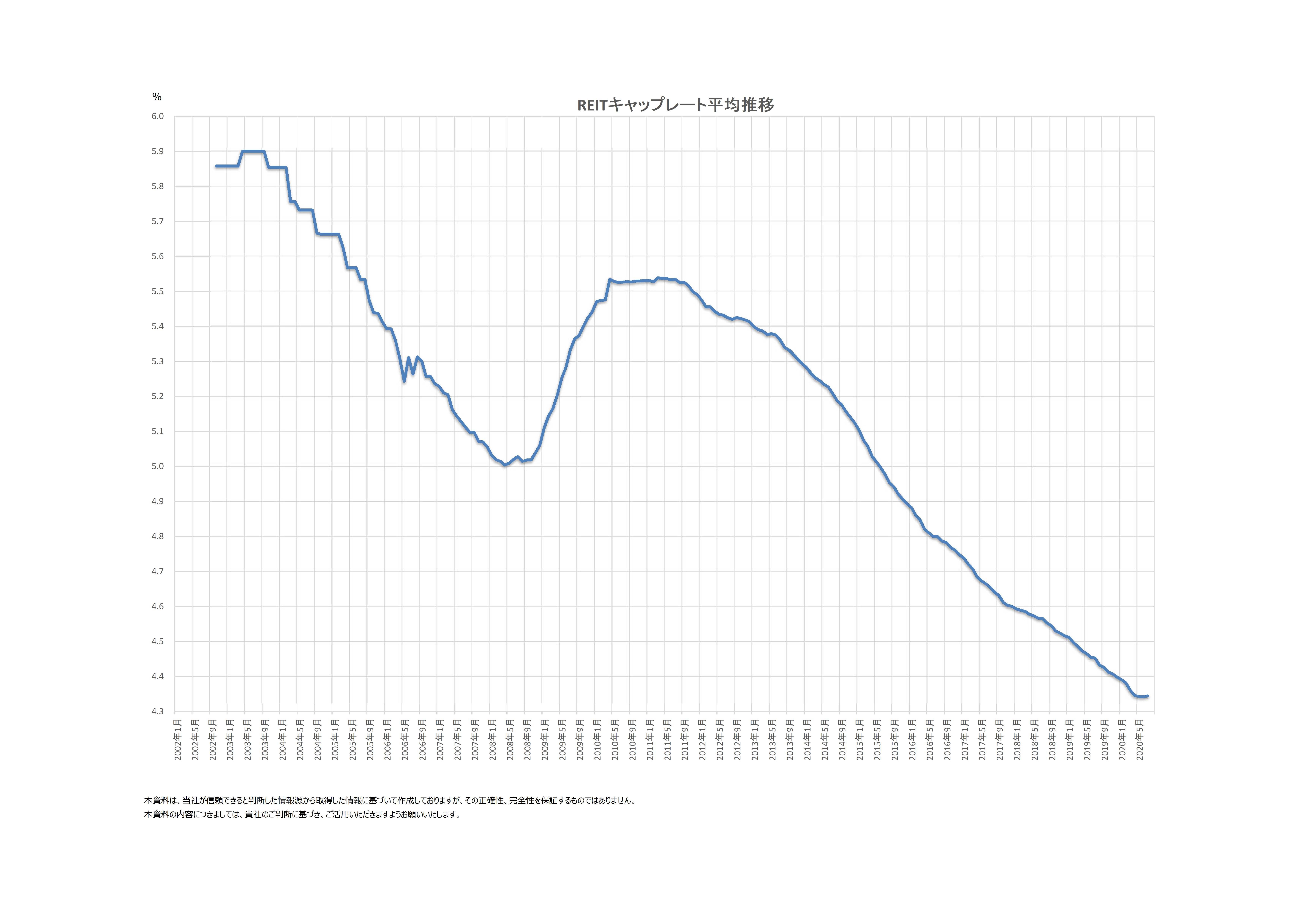 平均キャップレート推移(2020年7月)
